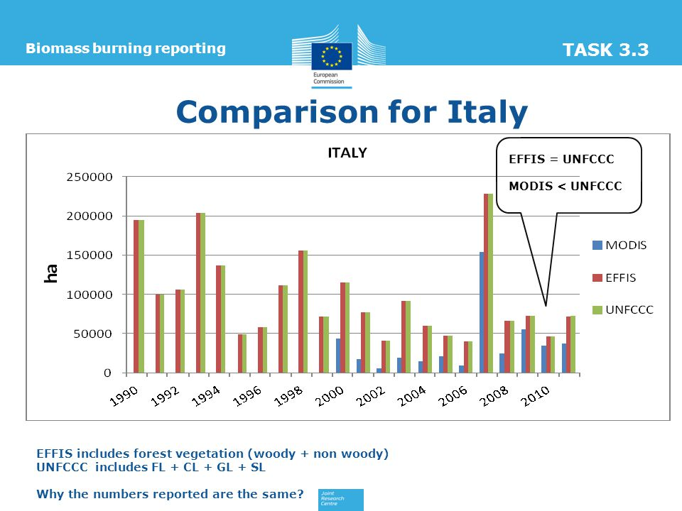 Comparison for Italy Biomass burning reporting TASK 3.3 EFFIS = UNFCCC MODIS < UNFCCC EFFIS includes forest vegetation (woody + non woody) UNFCCC includes FL + CL + GL + SL Why the numbers reported are the same