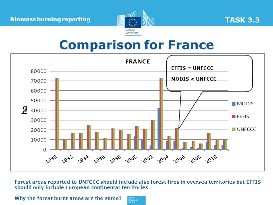 Comparison for France Biomass burning reporting TASK 3.3 EFFIS = UNFCCC MODIS < UNFCCC Forest areas reported to UNFCCC should include also forest fires in oversea territories but EFFIS should only include European continental territories Why the forest burnt areas are the same
