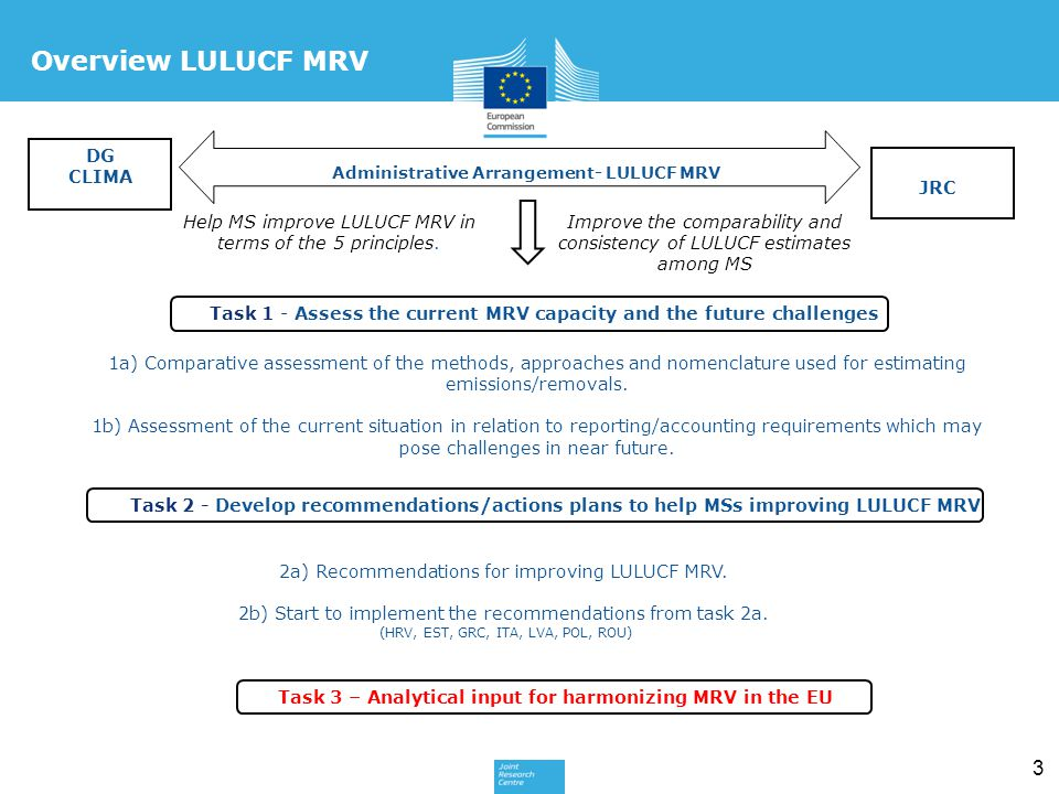 3 DG CLIMA JRC Administrative Arrangement- LULUCF MRV 1a) Comparative assessment of the methods, approaches and nomenclature used for estimating emissions/removals.