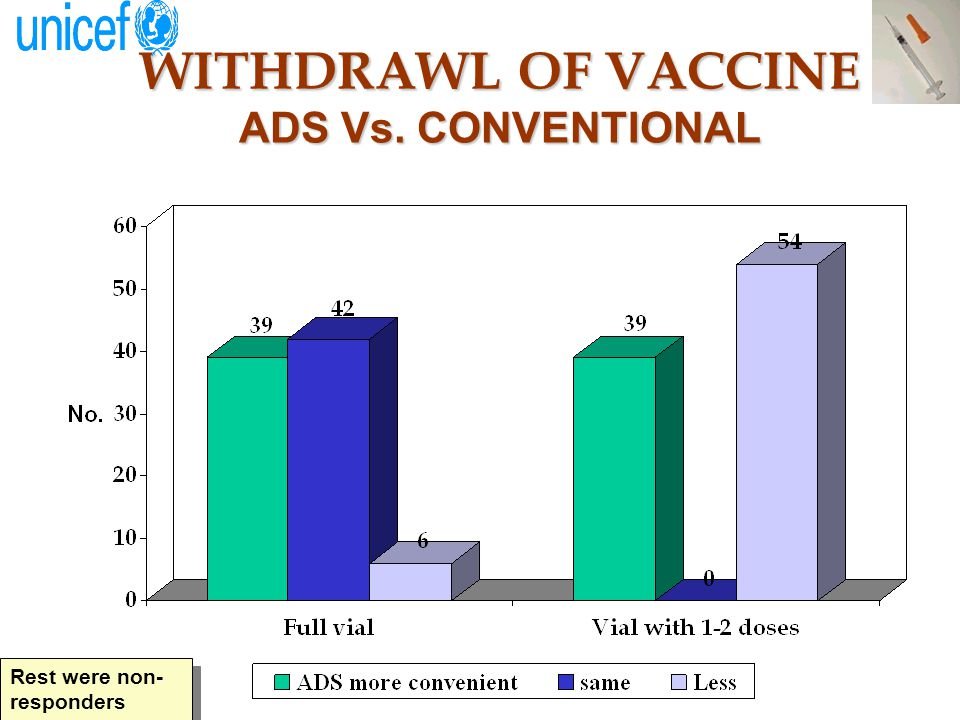 WITHDRAWL OF VACCINE ADS Vs. CONVENTIONAL Rest were non- responders