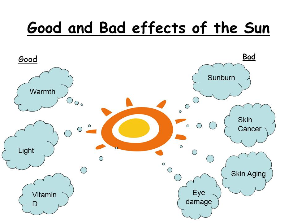 Good and Bad effects of the Sun Warmth Light Vitamin D Sunburn Skin Cancer Eye damage Skin Aging Good Bad