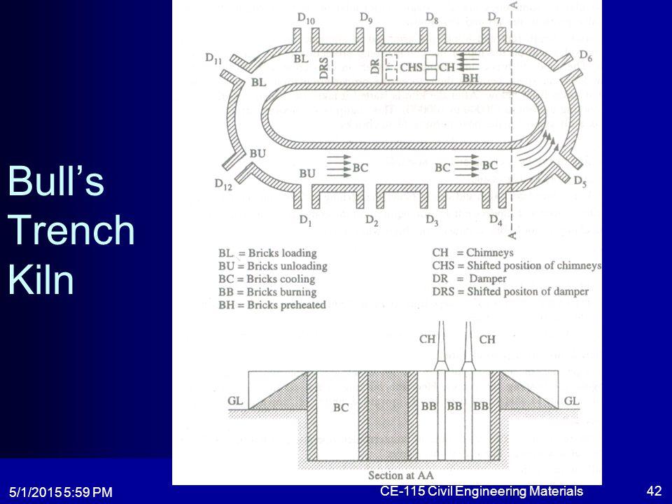 5/1/2015 6:01 PM CE-115 Civil Engineering Materials42 Bull's Trench Kiln