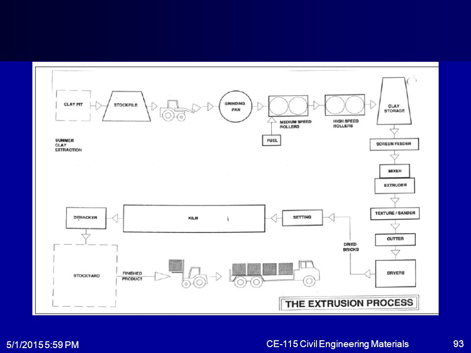 5/1/2015 6:01 PM CE-115 Civil Engineering Materials93