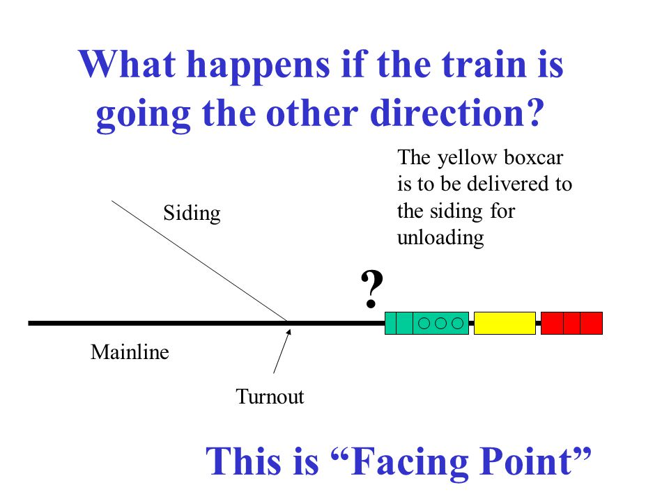 What happens if the train is going the other direction? Mainline Turnout Siding The yellow boxcar is to be delivered to the siding for unloading ? Thi