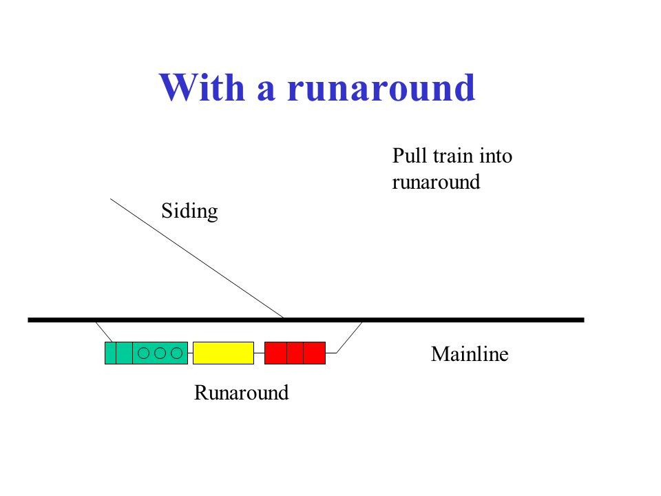 With a runaround Mainline Siding Pull train into runaround Runaround
