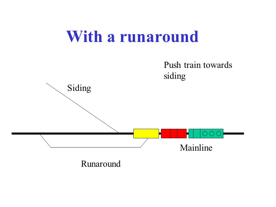 With a runaround Mainline Siding Push train towards siding Runaround