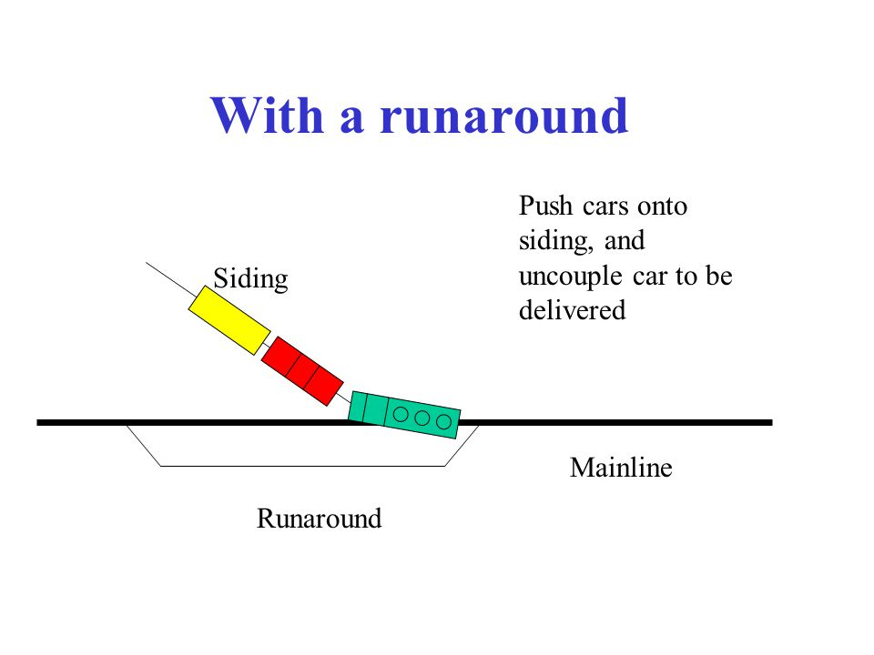 With a runaround Mainline Siding Push cars onto siding, and uncouple car to be delivered Runaround