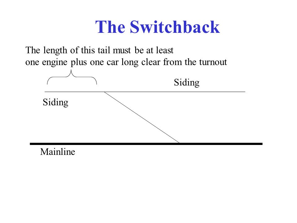 The Switchback Mainline Siding The length of this tail must be at least one engine plus one car long clear from the turnout