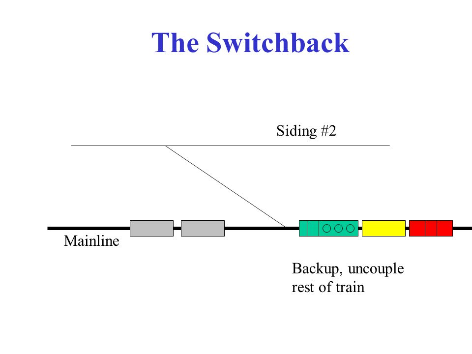 The Switchback Mainline Siding #2 Backup, uncouple rest of train