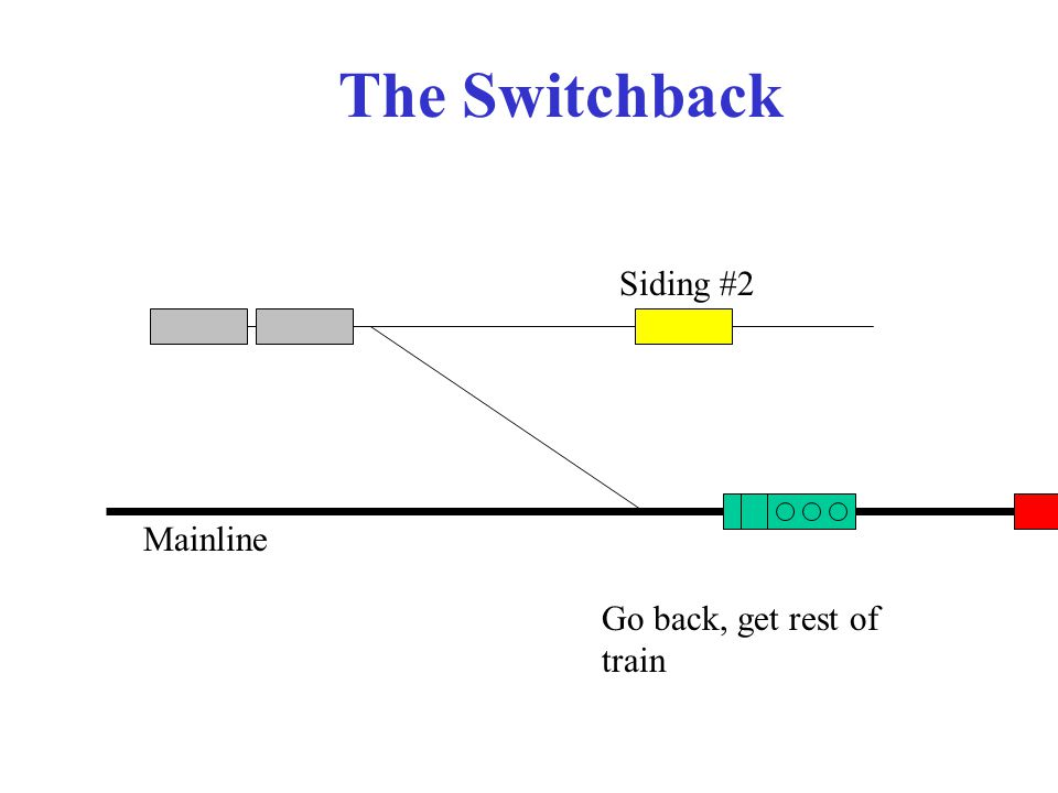 The Switchback Mainline Siding #2 Go back, get rest of train