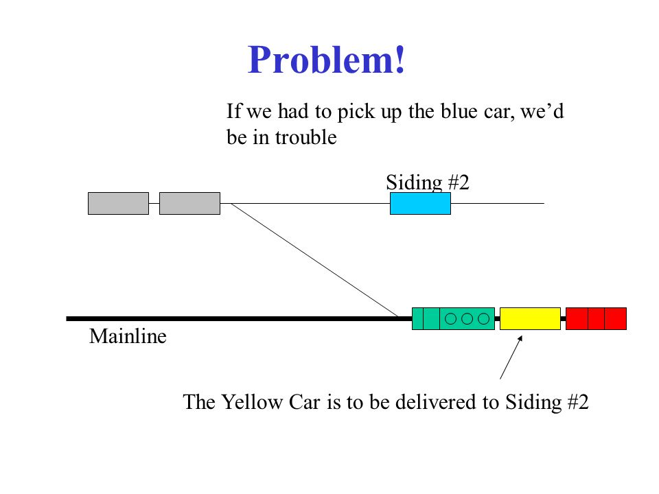 Problem! Mainline Siding #2 The Yellow Car is to be delivered to Siding #2 If we had to pick up the blue car, we'd be in trouble