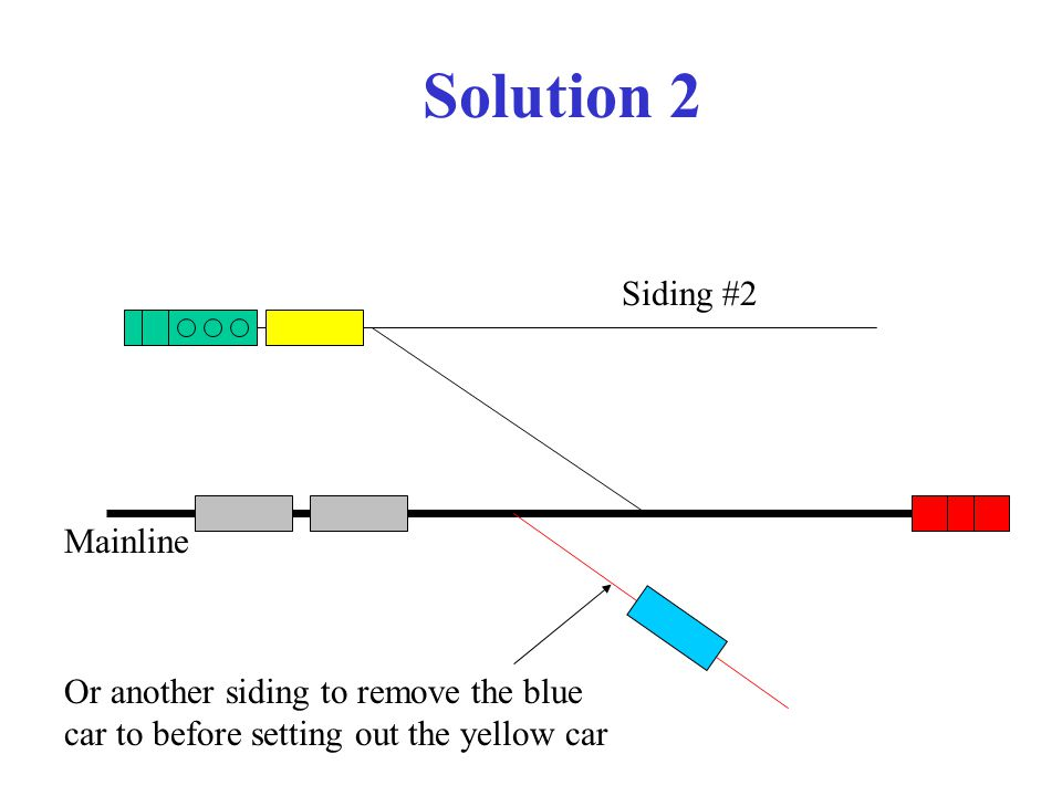 Solution 2 Mainline Siding #2 Or another siding to remove the blue car to before setting out the yellow car