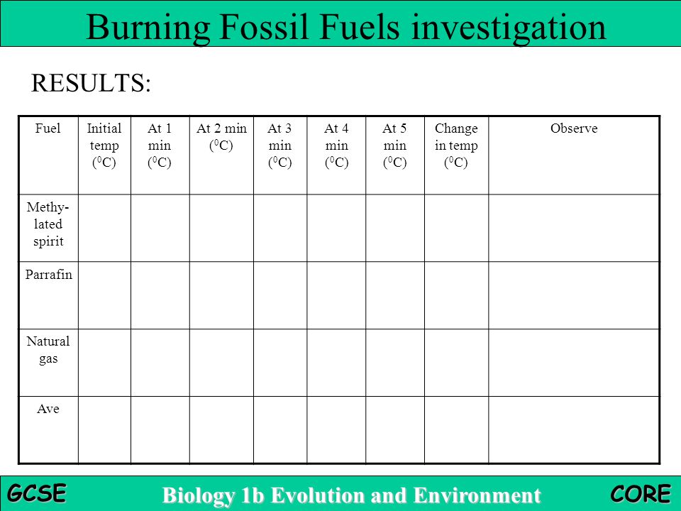 Biology 1b Evolution and Environment GCSE CORE RESULTS: Burning Fossil Fuels investigation FuelInitial temp ( 0 C) At 1 min ( 0 C) At 2 min ( 0 C) At 3 min ( 0 C) At 4 min ( 0 C) At 5 min ( 0 C) Change in temp ( 0 C) Observe Methy- lated spirit Parrafin Natural gas Ave