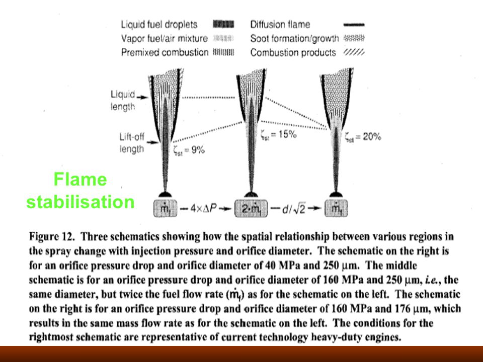 Flame stabilisation