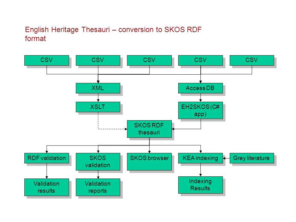 CSV Access DB XML SKOS RDF thesauri EH2SKOS (C# app) XSLT RDF validation SKOS validation Validation reports KEA indexing Indexing Results Grey literature CSV Validation results SKOS browser English Heritage Thesauri – conversion to SKOS RDF format CSV