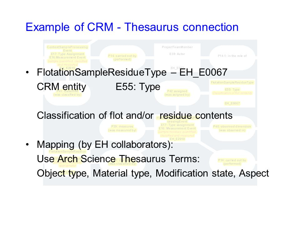 Example of CRM - Thesaurus connection FlotationSampleResidueType – EH_E0067 CRM entityE55: Type Classification of flot and/or residue contents Mapping