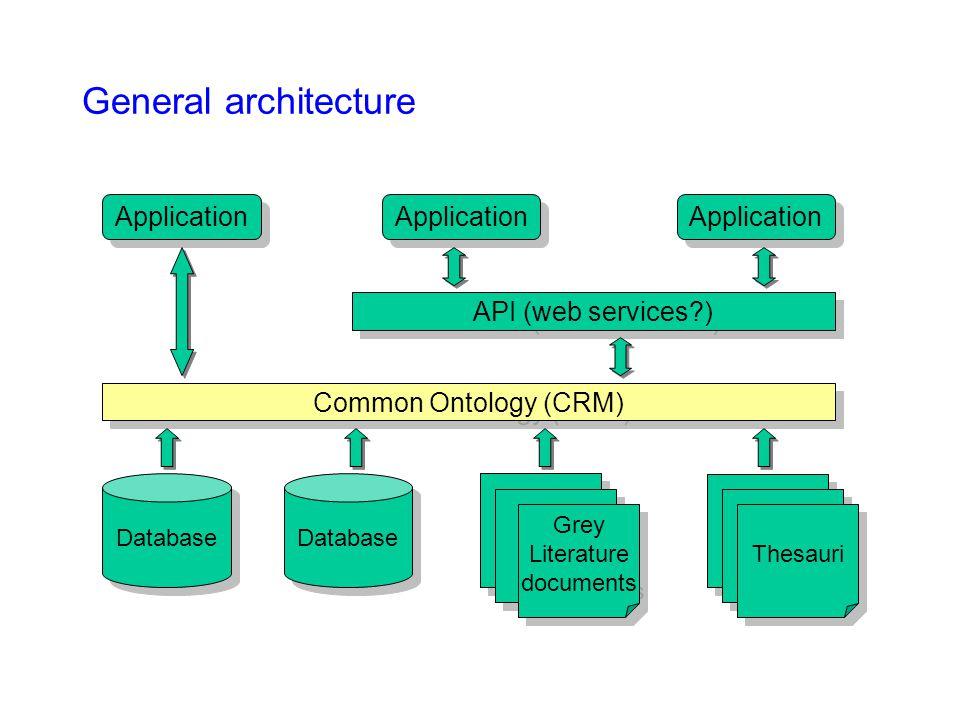 General architecture Database Common Ontology (CRM) API (web services?) Grey Literature documents Grey Literature documents Thesauri Application