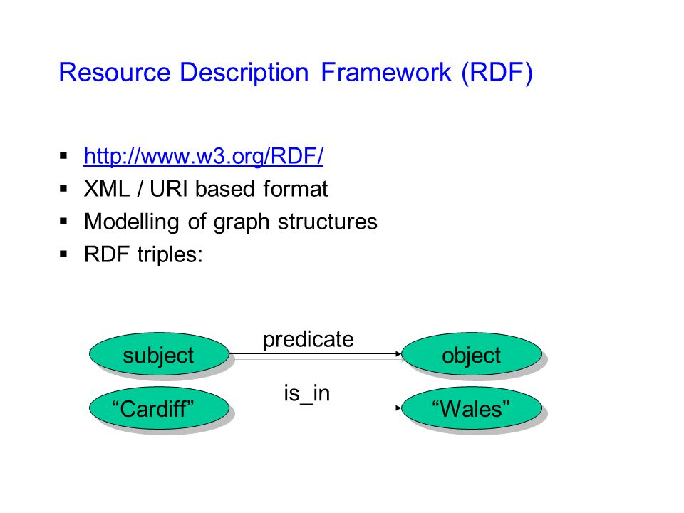 Resource Description Framework (RDF)  http://www.w3.org/RDF/ http://www.w3.org/RDF/  XML / URI based format  Modelling of graph structures  RDF triples: subjectobject predicate Cardiff Wales is_in