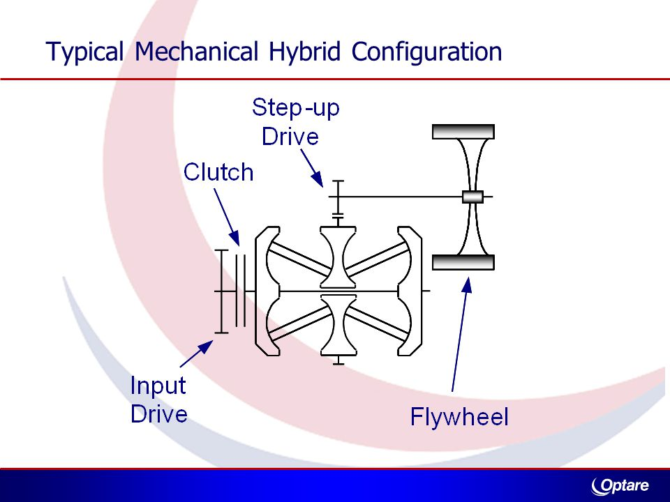 Typical Mechanical Hybrid Configuration