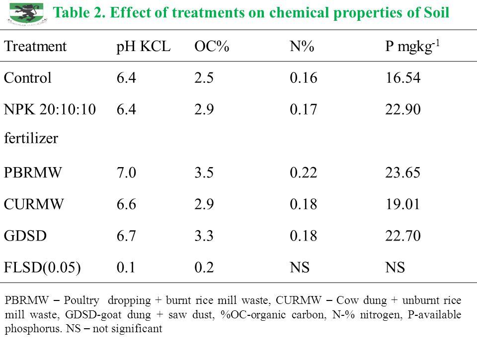 TreatmentpH KCLOC%N%P mgkg -1 Control6.42.50.1616.54 NPK 20:10:10 fertilizer 6.42.90.1722.90 PBRMW7.03.50.2223.65 CURMW6.62.90.1819.01 GDSD6.73.30.1822.70 FLSD(0.05)0.10.2NS Table 2.