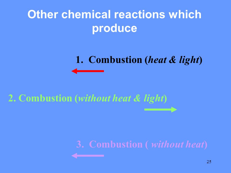 25 Other chemical reactions which produce 1. Combustion (heat & light) 2. Combustion (without heat & light) 3. Combustion ( without heat)