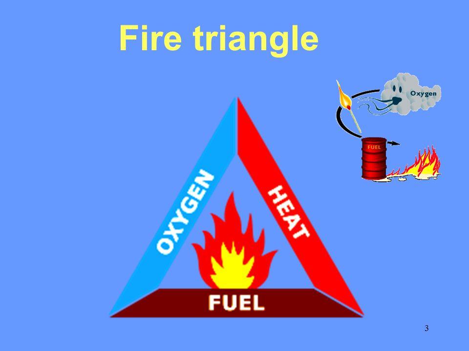 4 Essentials of Fire Oxygen Fuel FIRE Heat