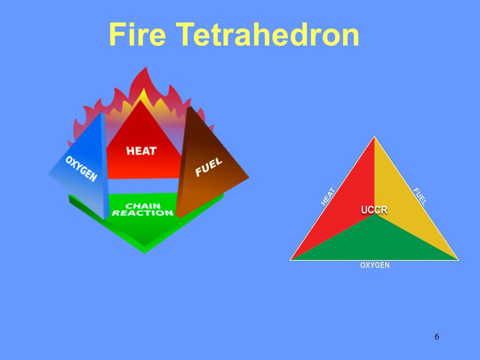 7 Principles of Fire Extinction 1. Starvation Removal of un-burnt material from fire area