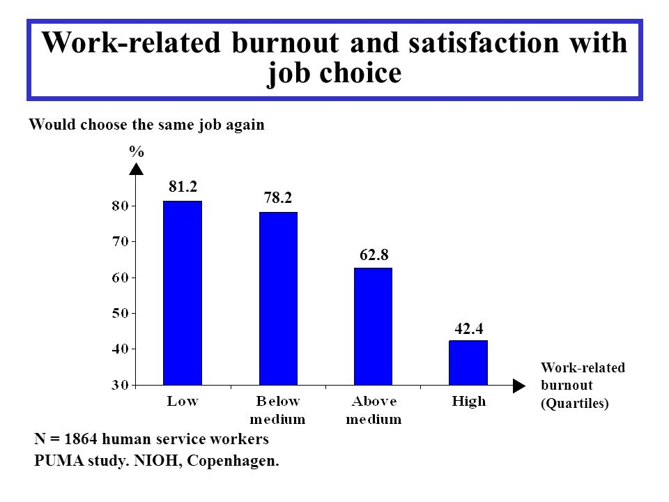 Work-related burnout and satisfaction with job choice N = 1864 human service workers PUMA study. NIOH, Copenhagen. Work-related burnout (Quartiles) Wo