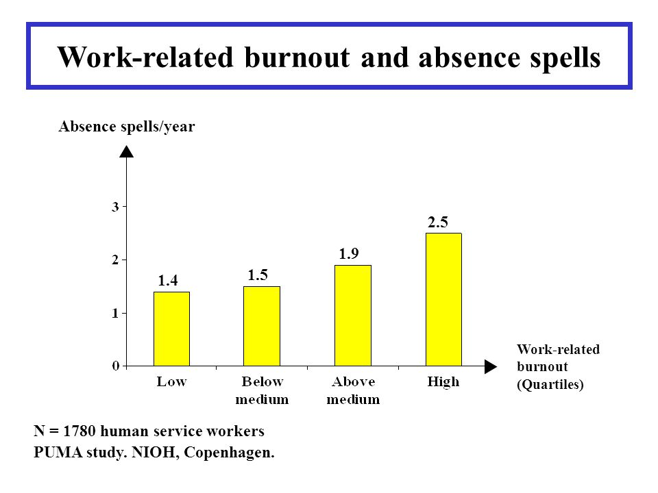 Work-related burnout and absence spells Absence spells/year Work-related burnout (Quartiles) N = 1780 human service workers PUMA study. NIOH, Copenhag
