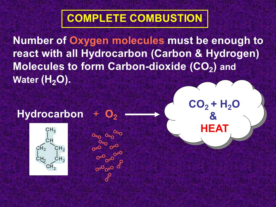 COMPLETE COMBUSTION Number of Oxygen molecules must be enough to react with all Hydrocarbon (Carbon & Hydrogen) Molecules to form Carbon-dioxide (CO 2