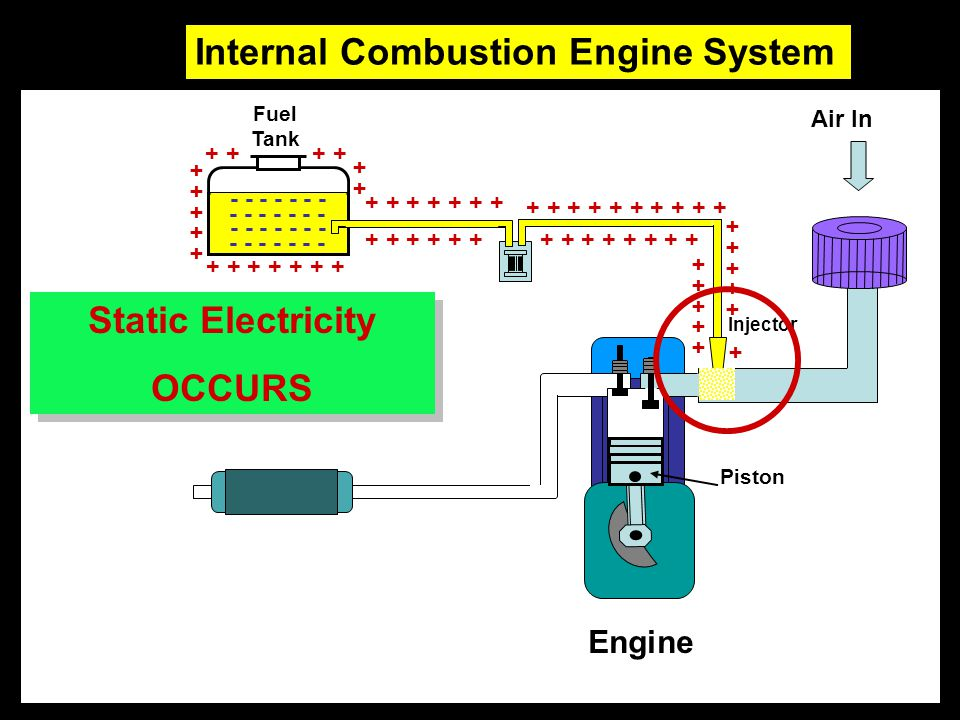 Air In Fuel Tank Engine Injector Piston Static Electricity OCCURS Static Electricity OCCURS + + + + + + + + + + + + + + + + + + + + + + + + + + + + +