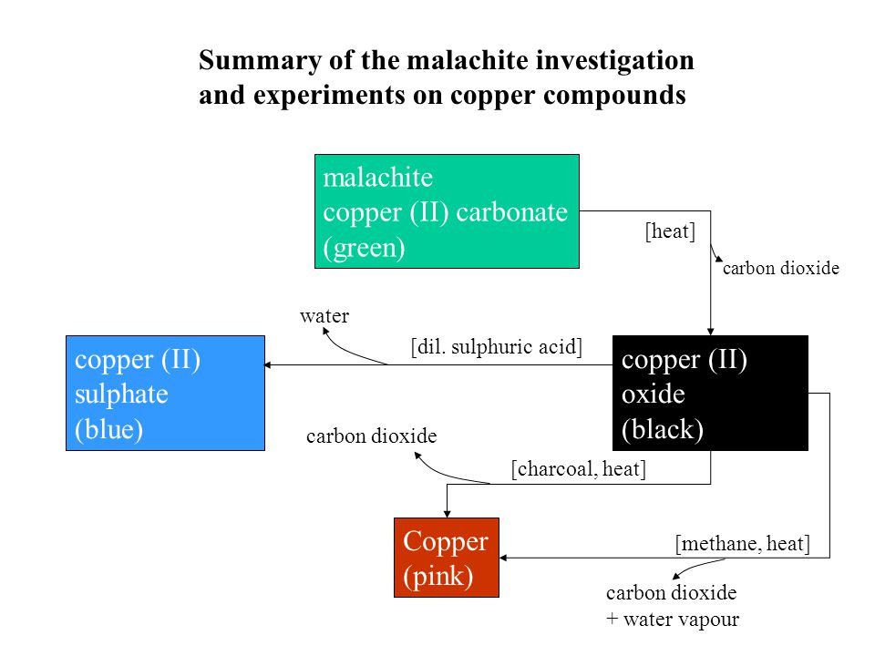 malachite copper (II) carbonate (green) Copper (pink) copper (II) oxide (black) copper (II) sulphate (blue) Summary of the malachite investigation and experiments on copper compounds [heat] carbon dioxide [dil.