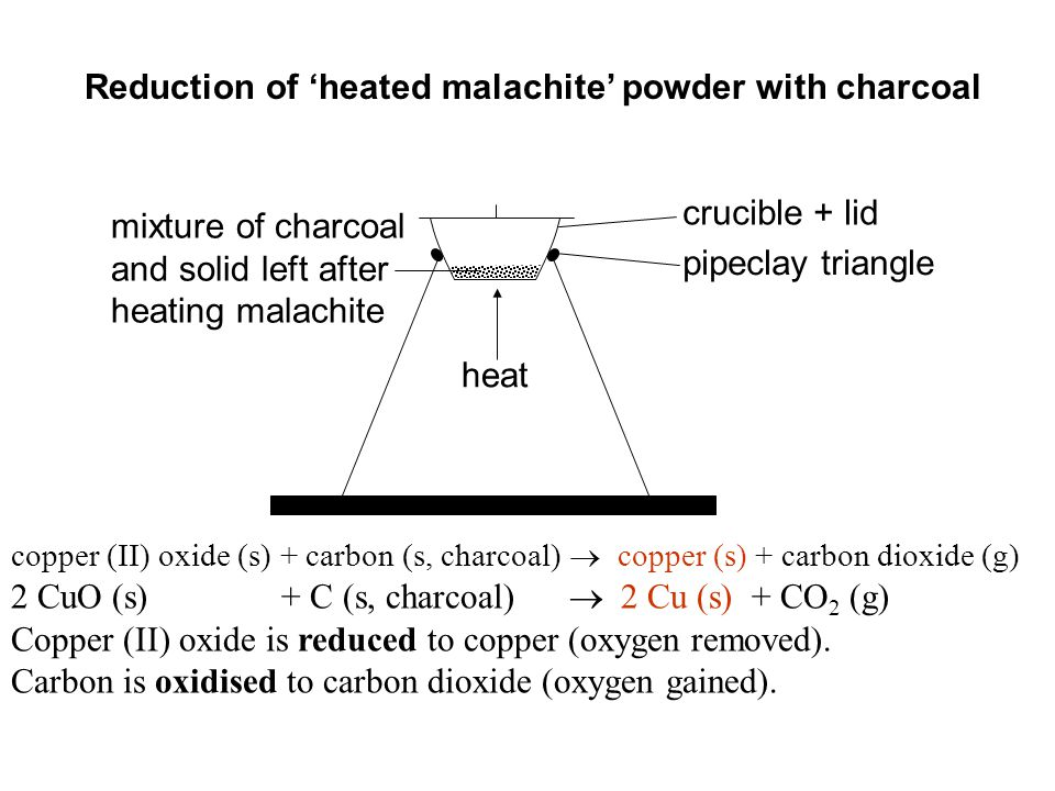 heat mixture of charcoal and solid left after heating malachite crucible + lid pipeclay triangle Reduction of 'heated malachite' powder with charcoal copper (II) oxide (s) + carbon (s, charcoal)  copper (s) + carbon dioxide (g) 2 CuO (s) + C (s, charcoal)  2 Cu (s) + CO 2 (g) Copper (II) oxide is reduced to copper (oxygen removed).