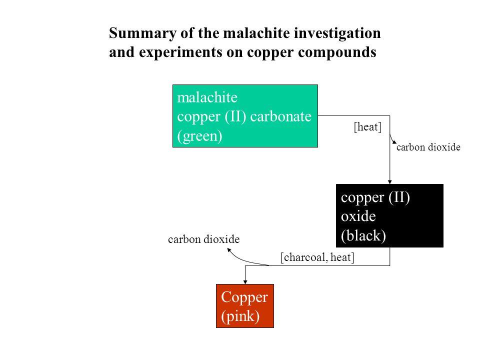 malachite copper (II) carbonate (green) Copper (pink) copper (II) oxide (black) Summary of the malachite investigation and experiments on copper compounds [heat] carbon dioxide [charcoal, heat] carbon dioxide