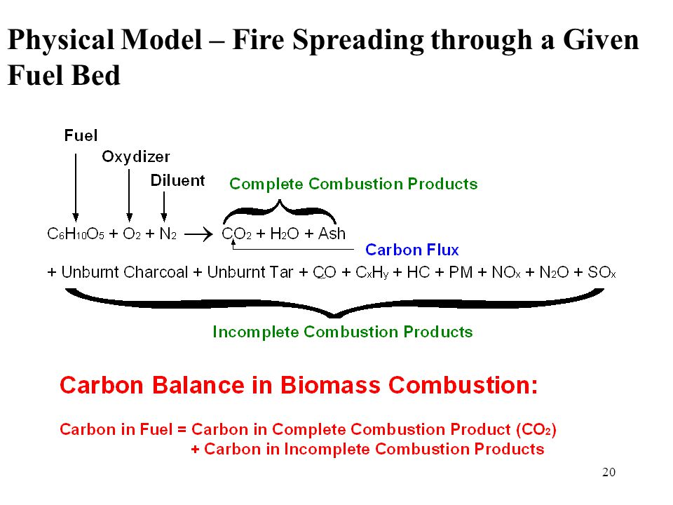 19 Physical Model – Fire Spreading through a Given Fuel Bed