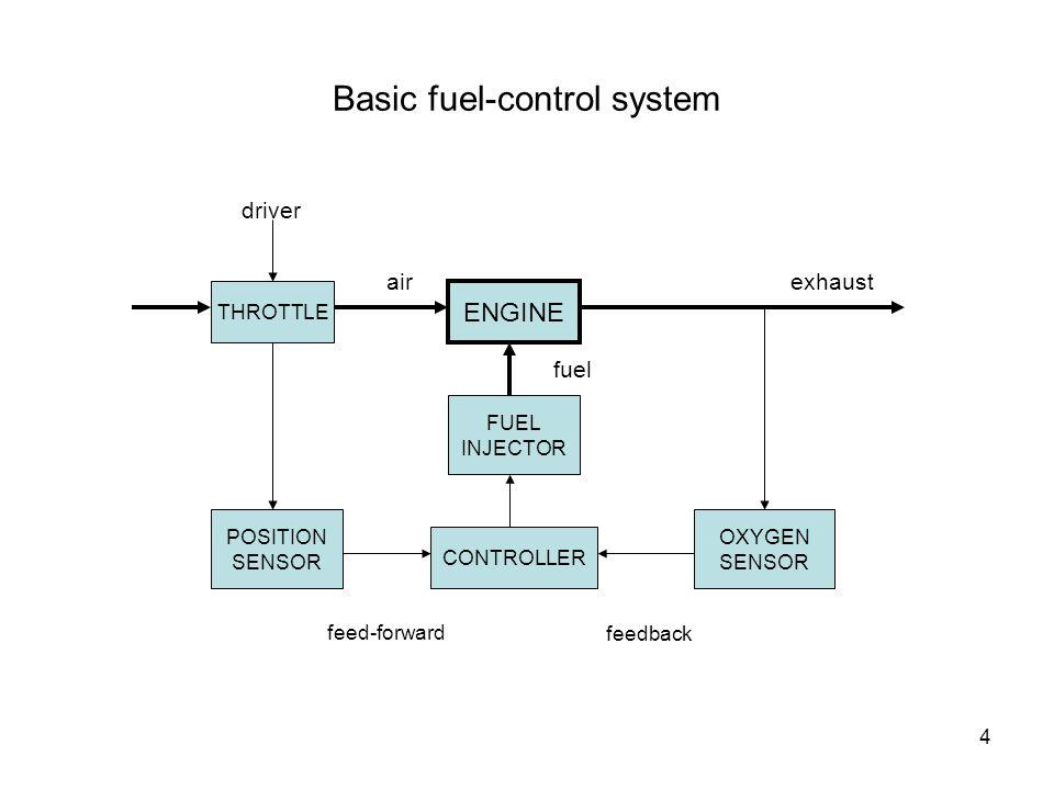 5 driver Exhaust gas recirculation (EGR) THROTTLE ENGINE EGR VALVE CONTROLLER MAP SENSOR RPM SENSOR airexhaust