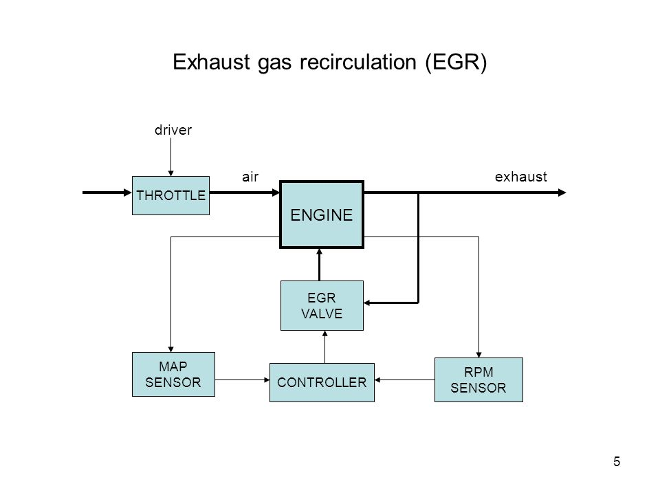 6 On-Board Diagnosis (OBD) – II Regulation (Mid-nineties) Any fault of an emission control component causing any of the three main pollutants to exceed its legal limit by 50% must be detected/diagnosed within three driving cycles.