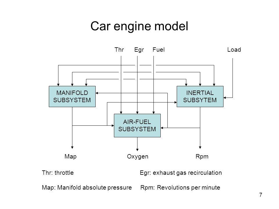 8 Car engine model MANIFOLD SUBSYSTEM INERTIAL SUBSYTEM AIR-FUEL SUBSYSTEM Thr Egr Fuel Load Map Oxygen Rpm