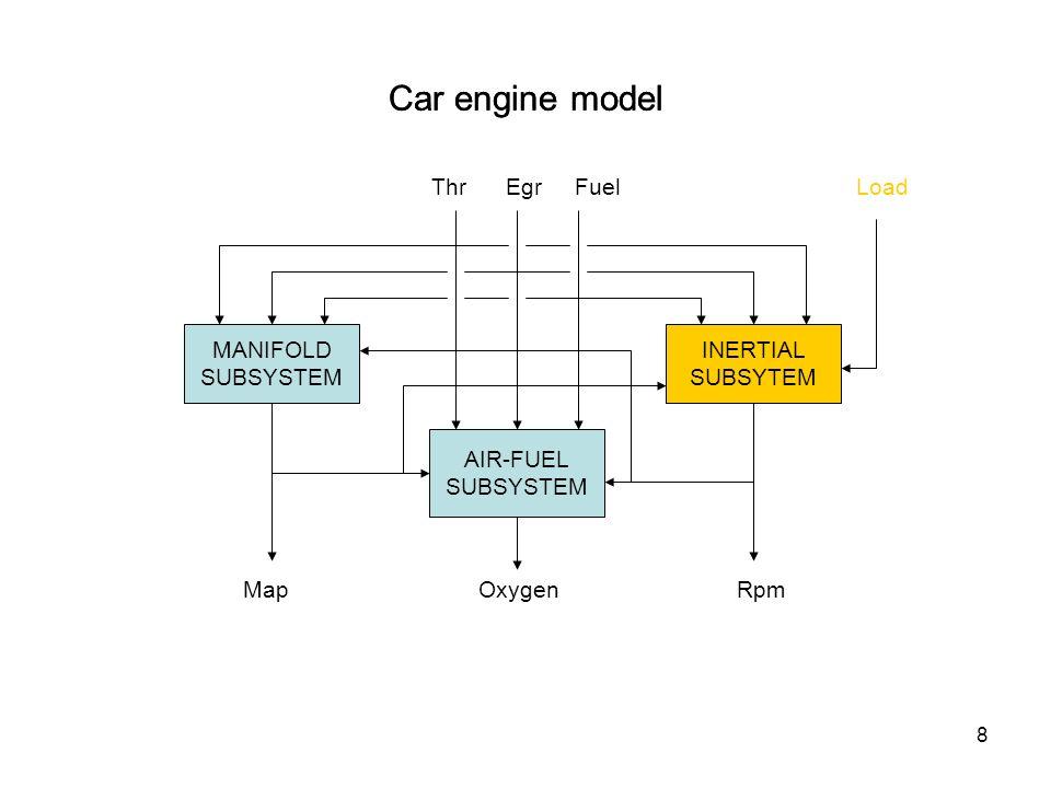 9 Car engine model MANIFOLD SUBSYSTEM AIR-FUEL SUBSYSTEM Thr Egr Fuel Map Oxygen Rpm