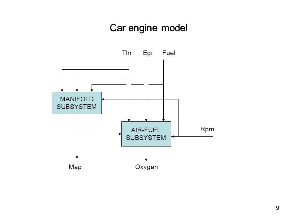 10 Work-plan Data-collection from vehicle (idle, city, highway, hill) Model identification (direct identification of each equation) Algorithm design Coding (HC11; assembly code, memory-limited system) Building fault-emulators (hardware on vehicle) Road testing (fault free/faulty)