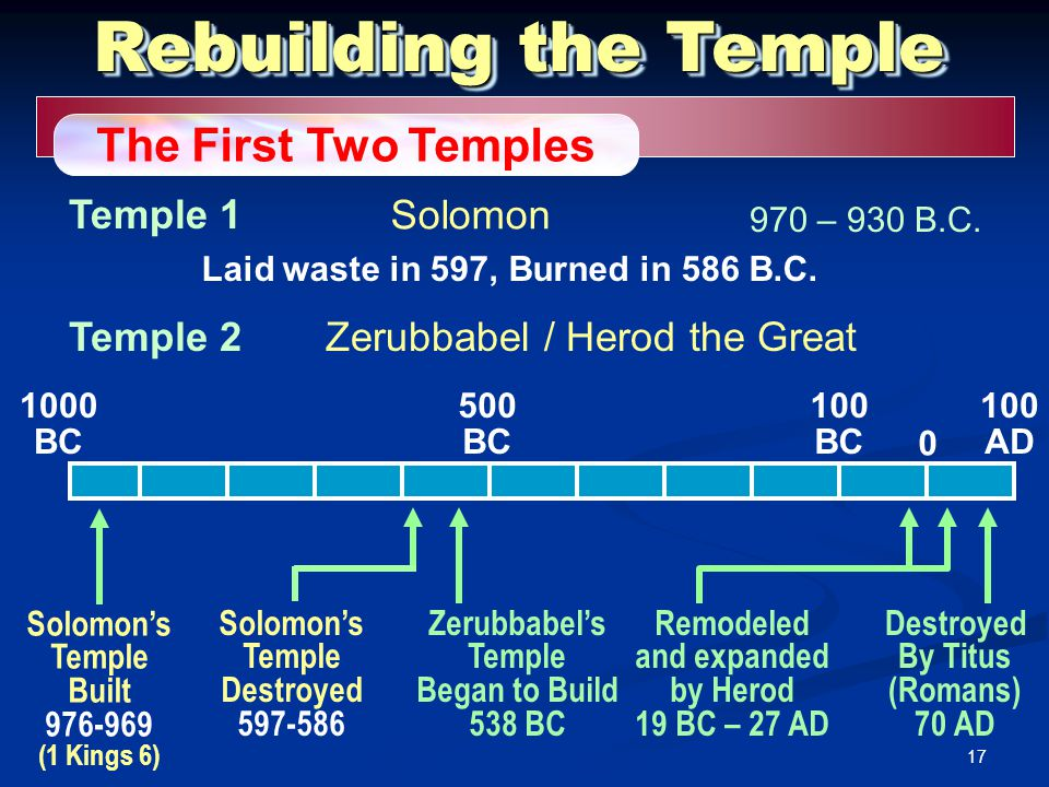 17 Zerubbabel's Temple Began to Build 538 BC Destroyed By Titus (Romans) 70 AD 1000 BC 500 BC 100 BC 100 AD 0 Rebuilding the Temple The First Two Temp