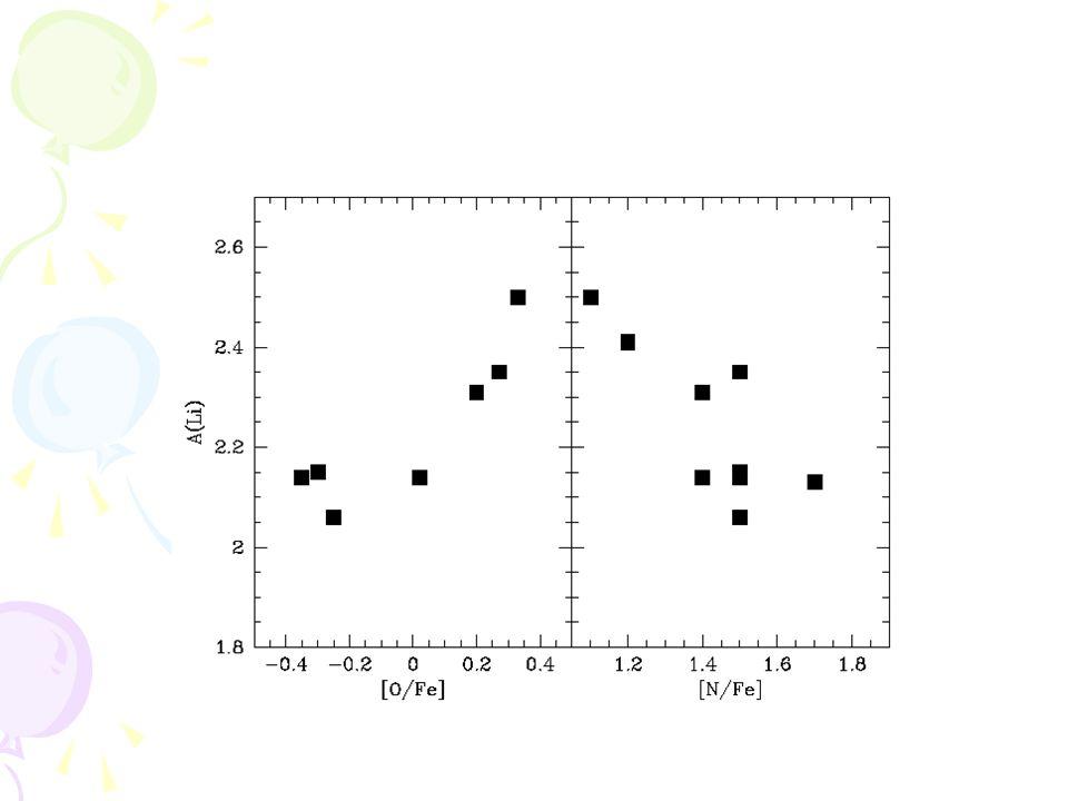 NGC 6752 [Fe/H] ~ - 1.43 Age ~ 13 Gyr Distance ~13,000 ly Log (M/M 0 ) = 5.1 (DaCosta's thesis, 1977) m-M ~ 13.13 Li: –Pasquini et al.