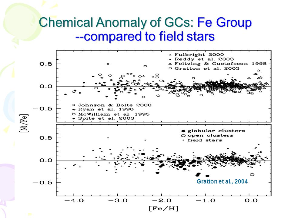 Li abundance of TO stars in GCs Indicator of globular cluster chemical evolution history –The low temperature for Li depletion (2.5 MK) –CNO circle: ~30 MK TO stars: unevolved