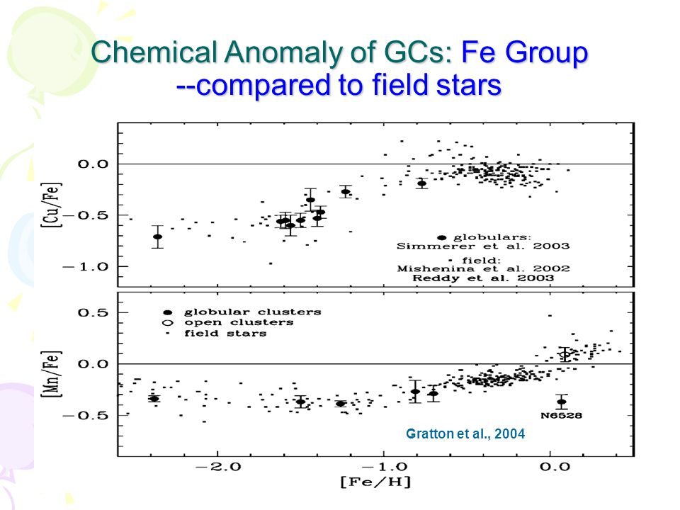 Chemical Anomaly of GCs: Fe Group --compared to field stars Gratton et al., 2004