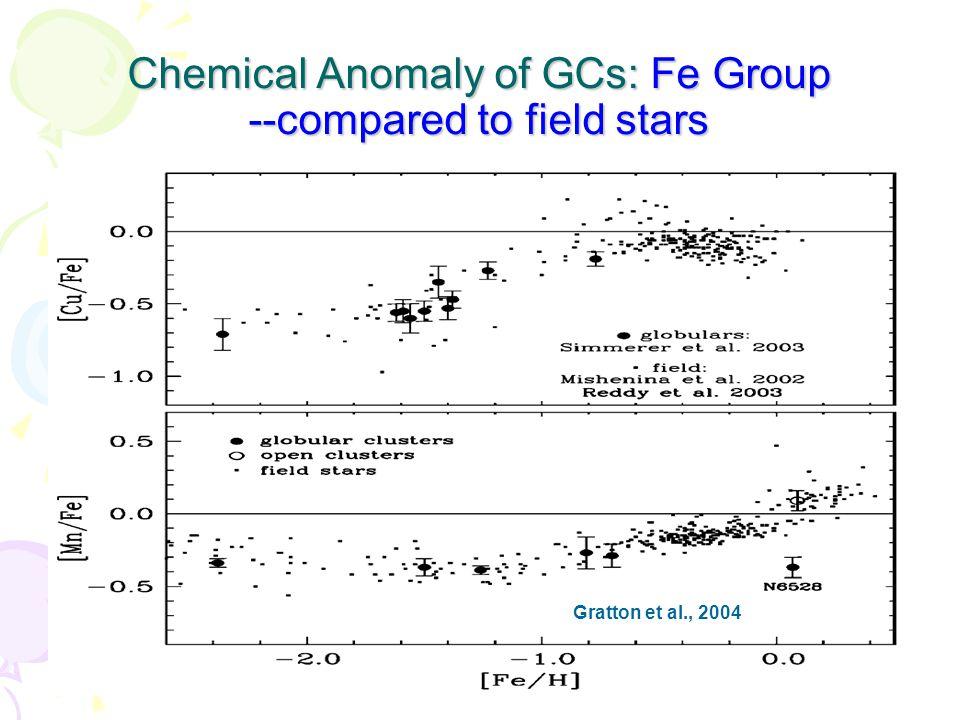 Different GCs, different abundace variations Bekki et al.