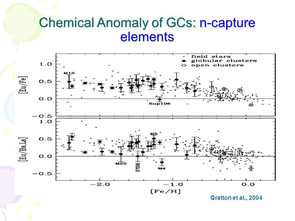 Chemical Anomaly of GCs: n-capture elements Gratton et al., 2004