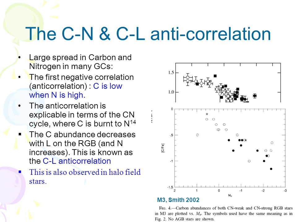 Conclusions Li variation is exist in GCs Li abundance is correlated with Na and O A mixing of contamination gas and primordial gas is needed The contamination gas may comes from WMS Next work: –The large scatter in Li-O correlation –New data of 47 Tuc