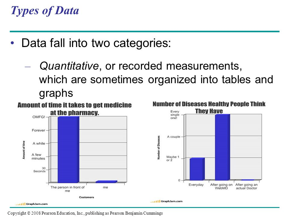 Types of Data Data fall into two categories: – Quantitative, or recorded measurements, which are sometimes organized into tables and graphs Copyright