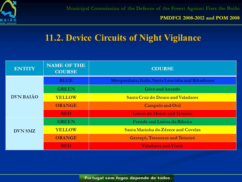 Municipal Commission of the Defense of the Forest Against Fires the Baião PMDFCI 2008-2012 and POM 2008 11.2. Device Circuits of Night Vigilance ENTIT