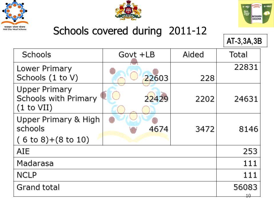 Schools covered during Schools covered during 2011-12 AT-3,3A,3B 10 Schools Schools Govt +LB AidedTotal Lower Primary Schools (1 to V) 2260322822831 Upper Primary Schools with Primary (1 to VII) 22429220224631 Upper Primary & High schools ( 6 to 8)+(8 to 10) 467434728146 AIE253 Madarasa111 NCLP111 Grand total 56083